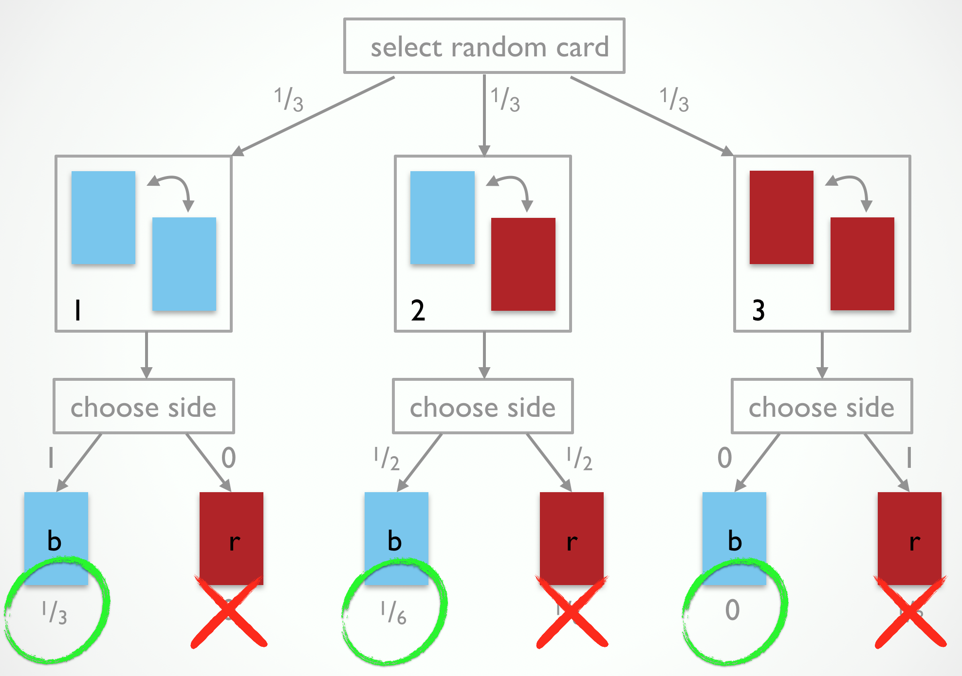 The observation-generating process for the 3-card problem after eliminating outcomes incompatible with the observation 'blue'.