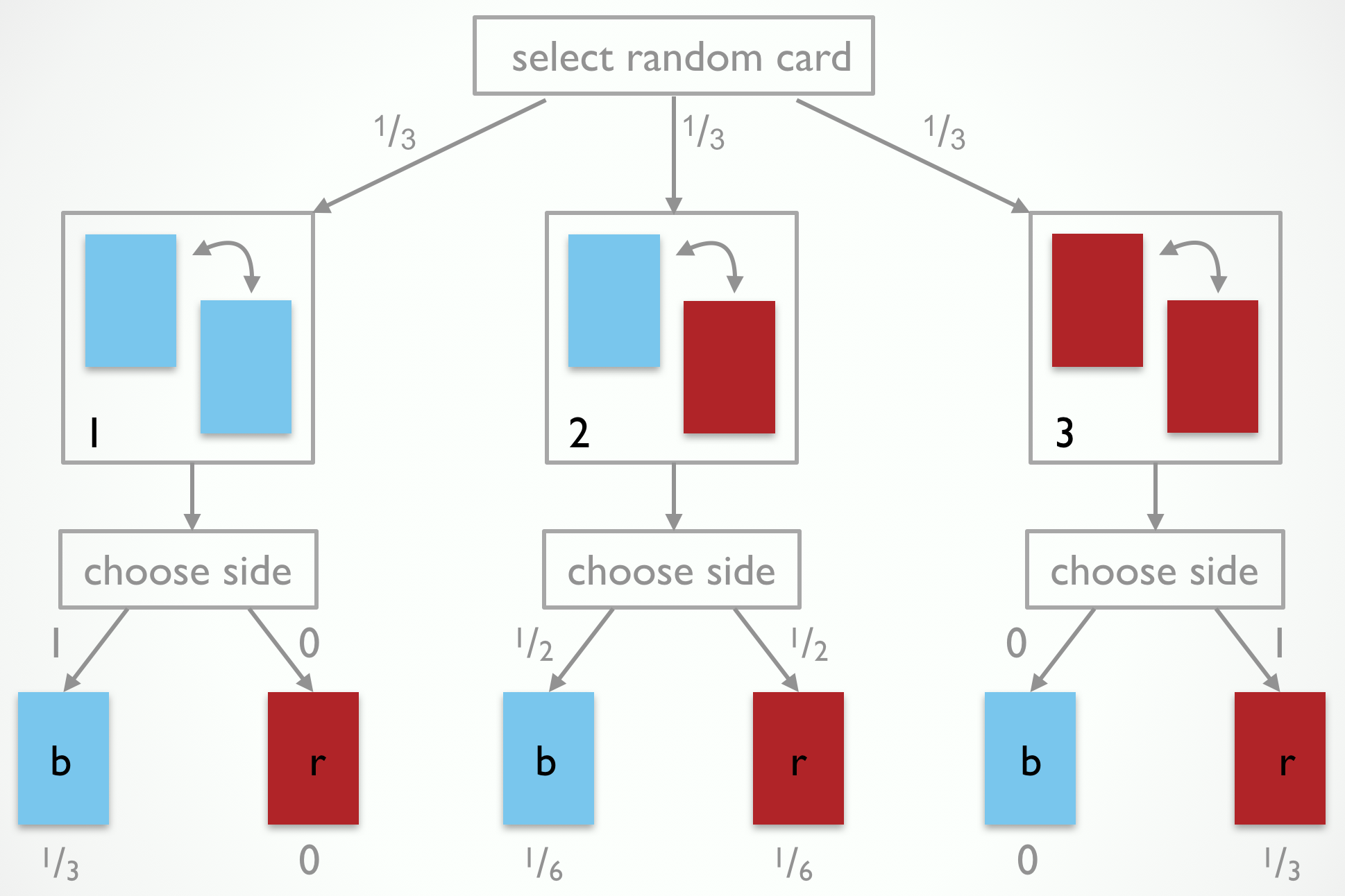 The observation-generating process for the 3-card problem. Jones selects a random card, then chooses a random side of it.
